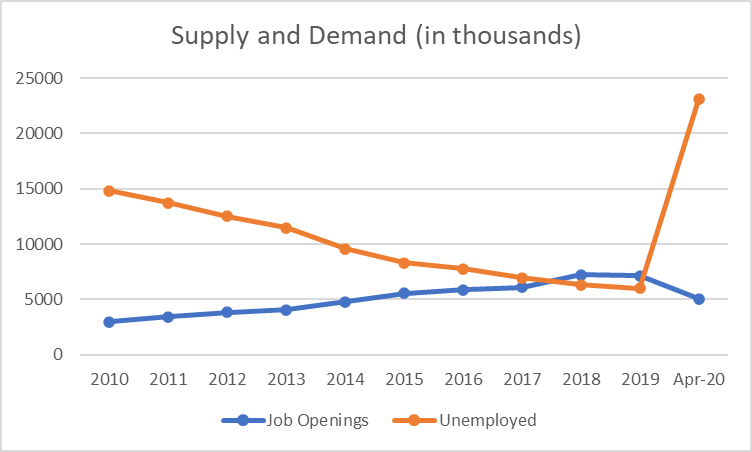 supply of jobs and demand of workers