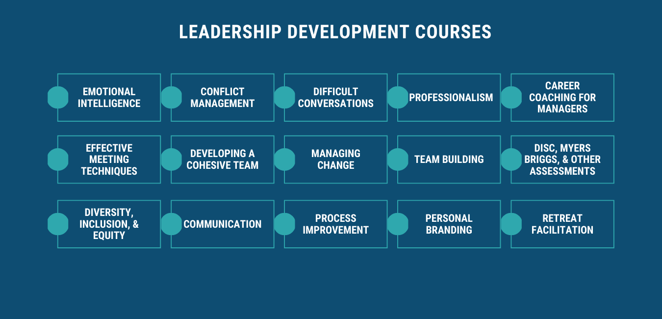 Leadership Development Courses offered by Work Institute